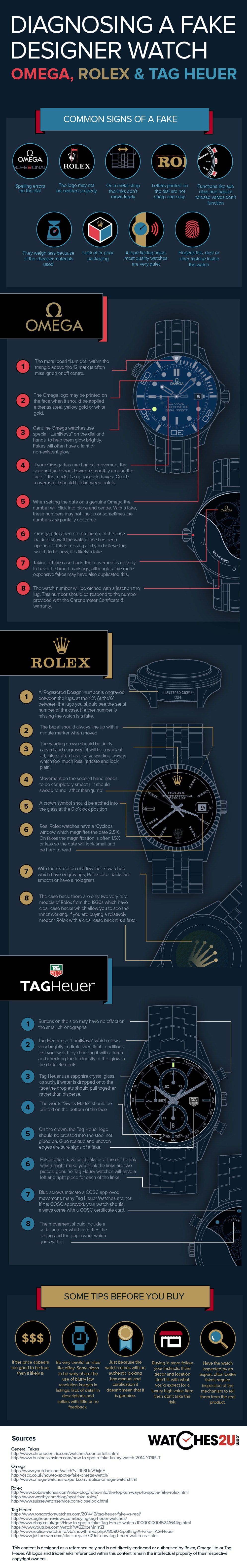 Pozorovací Fake Rolex, Omega Or Tag Heuer Watch, Infographic
